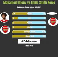 Mohamed Elneny vs Emile Smith Rowe h2h player stats