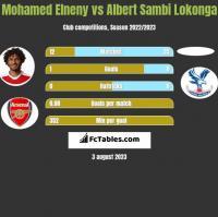 Mohamed Elneny vs Albert Sambi Lokonga h2h player stats