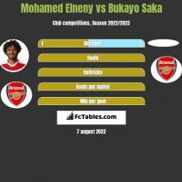 Mohamed Elneny vs Bukayo Saka h2h player stats