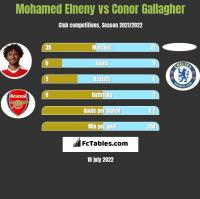 Mohamed Elneny vs Conor Gallagher h2h player stats