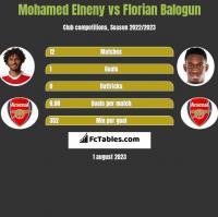Mohamed Elneny vs Florian Balogun h2h player stats