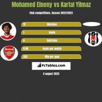 Mohamed Elneny vs Kartal Yilmaz h2h player stats
