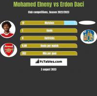 Mohamed Elneny vs Erdon Daci h2h player stats
