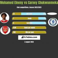 Mohamed Elneny vs Carney Chukwuemeka h2h player stats
