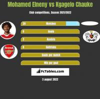 Mohamed Elneny vs Kgagelo Chauke h2h player stats