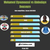 Mohamed Elyounoussi vs Abdoulaye Doucoure h2h player stats