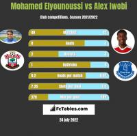 Mohamed Elyounoussi vs Alex Iwobi h2h player stats