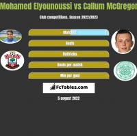 Mohamed Elyounoussi vs Callum McGregor h2h player stats
