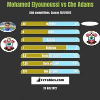 Mohamed Elyounoussi vs Che Adams h2h player stats