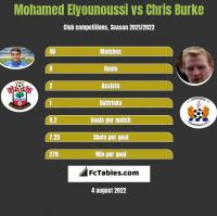 Mohamed Elyounoussi vs Chris Burke h2h player stats