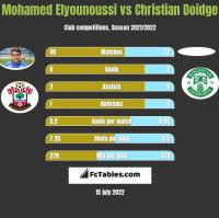 Mohamed Elyounoussi vs Christian Doidge h2h player stats