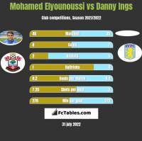 Mohamed Elyounoussi vs Danny Ings h2h player stats