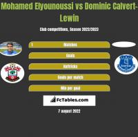Mohamed Elyounoussi vs Dominic Calvert-Lewin h2h player stats