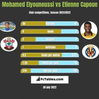 Mohamed Elyounoussi vs Etienne Capoue h2h player stats
