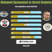 Mohamed Elyounoussi vs Gerard Deulofeu h2h player stats