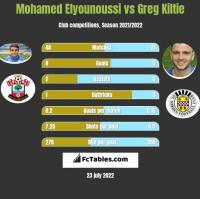 Mohamed Elyounoussi vs Greg Kiltie h2h player stats