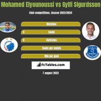 Mohamed Elyounoussi vs Gylfi Sigurdsson h2h player stats