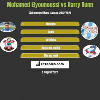Mohamed Elyounoussi vs Harry Bunn h2h player stats