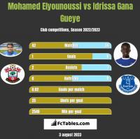 Mohamed Elyounoussi vs Idrissa Gana Gueye h2h player stats