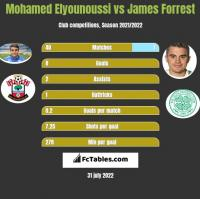Mohamed Elyounoussi vs James Forrest h2h player stats