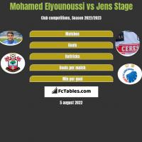 Mohamed Elyounoussi vs Jens Stage h2h player stats