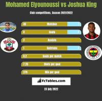 Mohamed Elyounoussi vs Joshua King h2h player stats