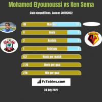 Mohamed Elyounoussi vs Ken Sema h2h player stats