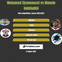 Mohamed Elyounoussi vs Manolo Gabbiadini h2h player stats