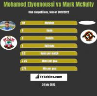 Mohamed Elyounoussi vs Mark McNulty h2h player stats