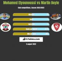Mohamed Elyounoussi vs Martin Boyle h2h player stats