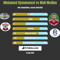 Mohamed Elyounoussi vs Niall McGinn h2h player stats