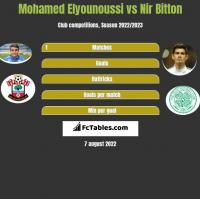 Mohamed Elyounoussi vs Nir Bitton h2h player stats