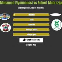 Mohamed Elyounoussi vs Robert Mudrazija h2h player stats