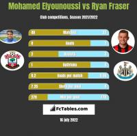 Mohamed Elyounoussi vs Ryan Fraser h2h player stats