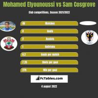 Mohamed Elyounoussi vs Sam Cosgrove h2h player stats