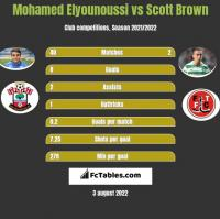 Mohamed Elyounoussi vs Scott Brown h2h player stats