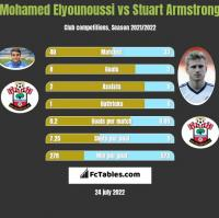 Mohamed Elyounoussi vs Stuart Armstrong h2h player stats