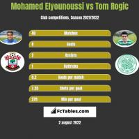 Mohamed Elyounoussi vs Tom Rogic h2h player stats