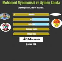 Mohamed Elyounoussi vs Aymen Souda h2h player stats