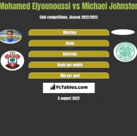 Mohamed Elyounoussi vs Michael Johnston h2h player stats
