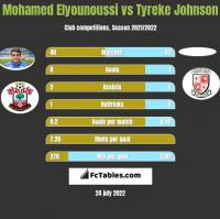 Mohamed Elyounoussi vs Tyreke Johnson h2h player stats