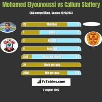 Mohamed Elyounoussi vs Callum Slattery h2h player stats