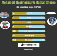 Mohamed Elyounoussi vs Nathan Sheron h2h player stats