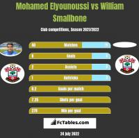 Mohamed Elyounoussi vs William Smallbone h2h player stats