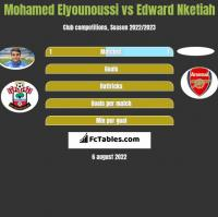 Mohamed Elyounoussi vs Edward Nketiah h2h player stats
