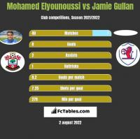 Mohamed Elyounoussi vs Jamie Gullan h2h player stats