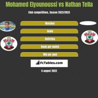 Mohamed Elyounoussi vs Nathan Tella h2h player stats