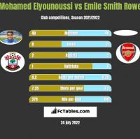 Mohamed Elyounoussi vs Emile Smith Rowe h2h player stats