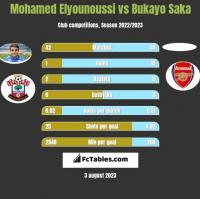 Mohamed Elyounoussi vs Bukayo Saka h2h player stats