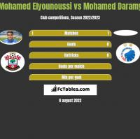 Mohamed Elyounoussi vs Mohamed Daramy h2h player stats